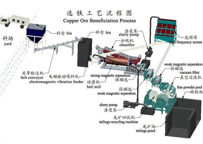 Copper Ore Beneficiation