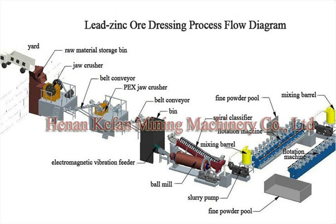 Lead and zinc Ore Processing